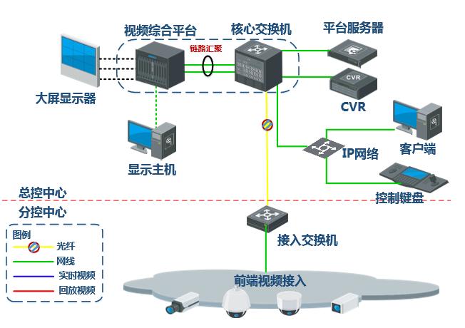 网络功能,日志管理,设备维护于一体的电信级综合处理平台设计,即视频